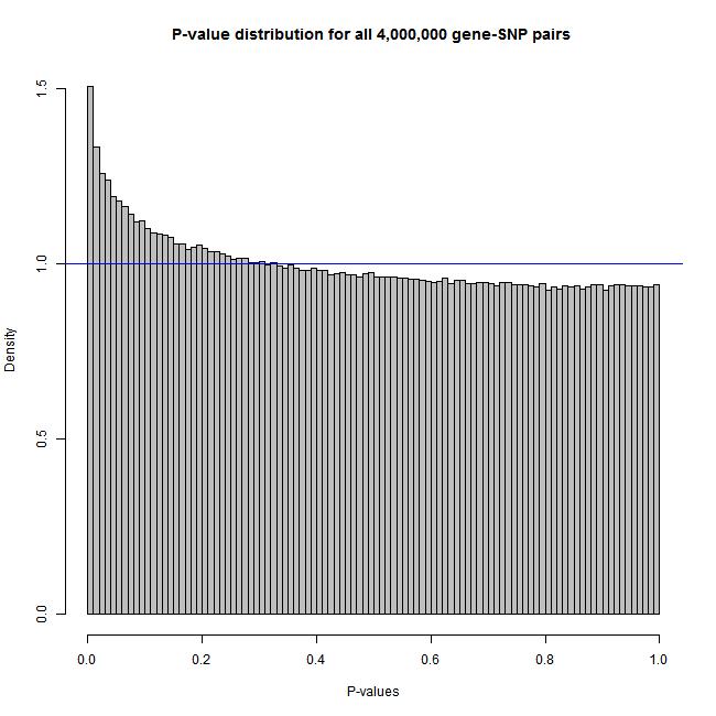 R plot histogram or qq plot of all p values histogram histogramg ccuart Gallery